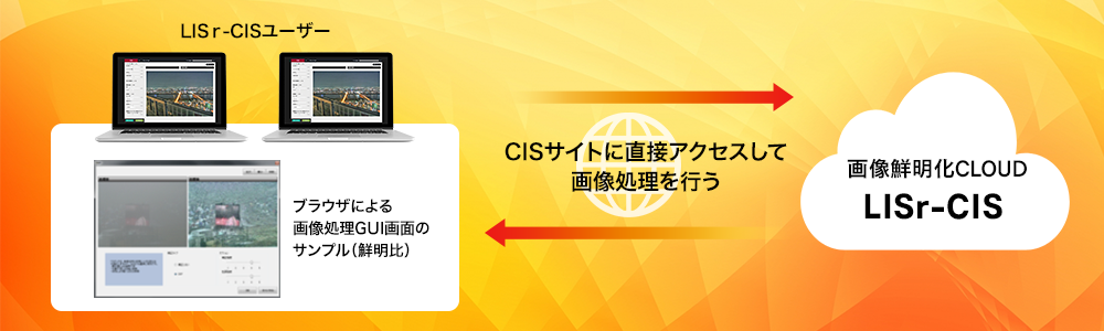画像処理クラウド Cloud Imaging Services
