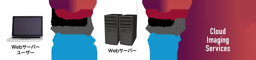 WebAPIによる画像処理サービス