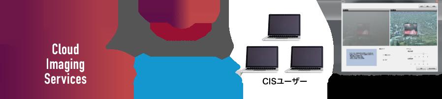 WebGUIによる画像処理サービス
