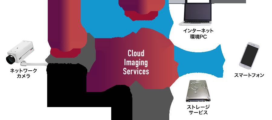 ストリームによる画像処理サービス